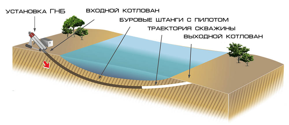 Устройство водопровода методом ГНБ
